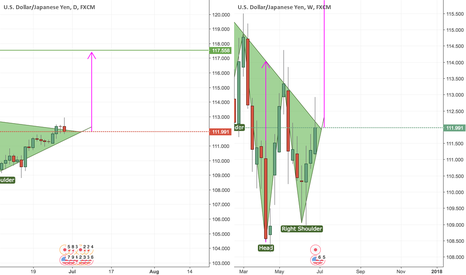 USDJPY: Long USDJPY Longterm H&S Formation Based on Daily + Weekly