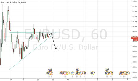 EURUSD: Short is back