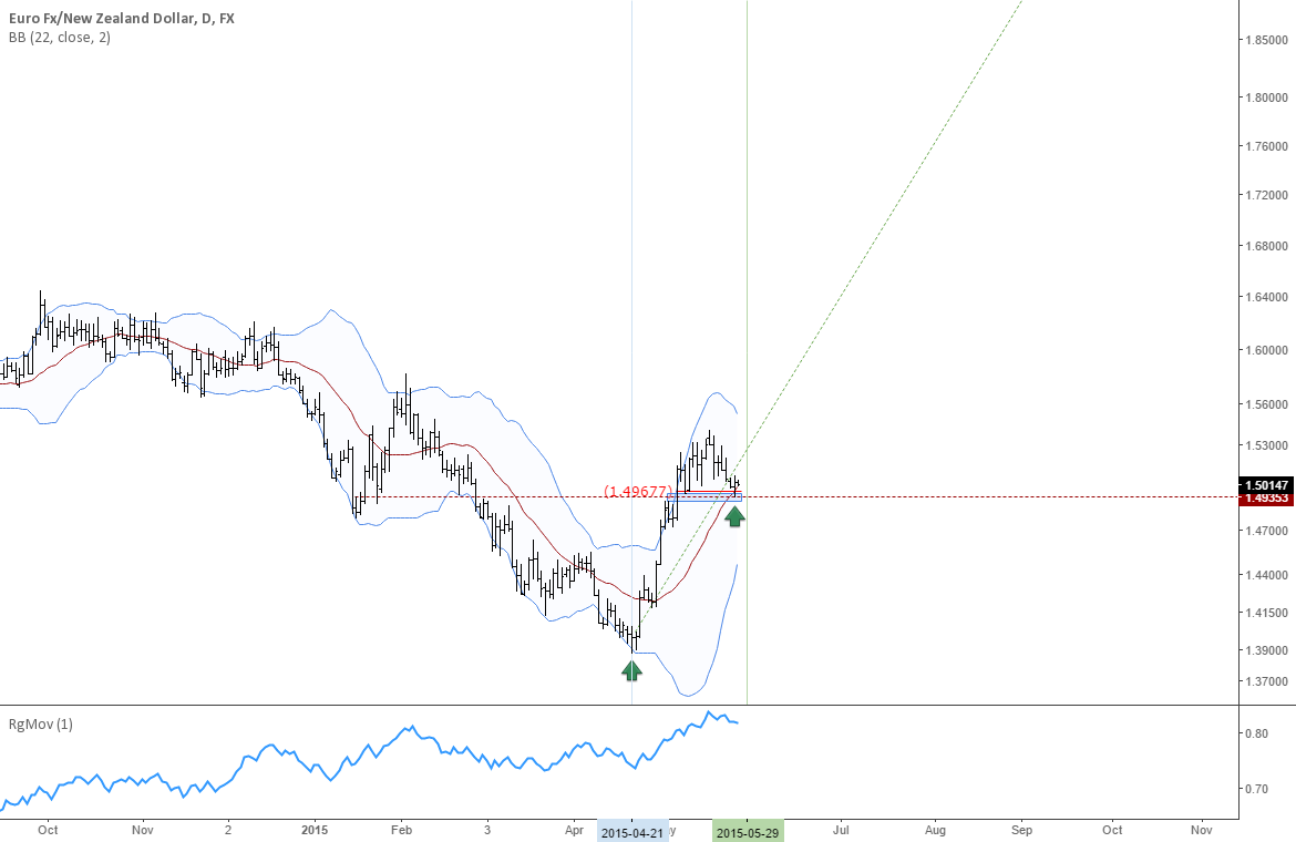 EURNZD: Weekly uptrend confirming in 2 days, 4h uptrend in a bar