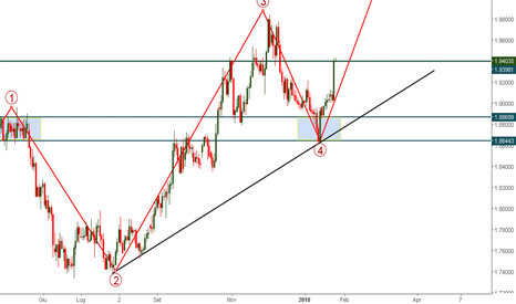 GBPNZD: NZD, what're you doing?