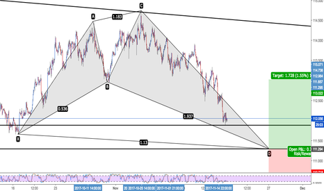 USDJPY: USD/JPY Bullish Shark