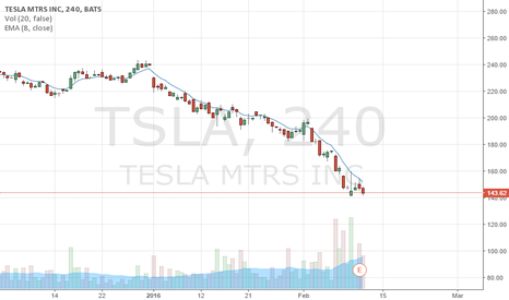 TSLA: big feb put buying yesterday