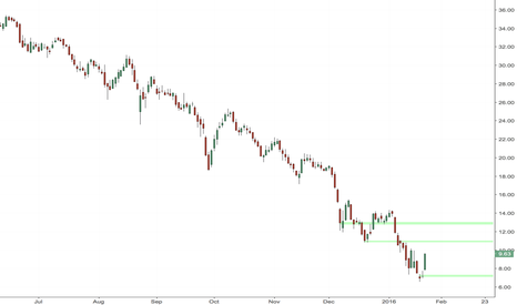 ETE: ETE Long to 10.70 maybe 12.90 to where you can take a short!