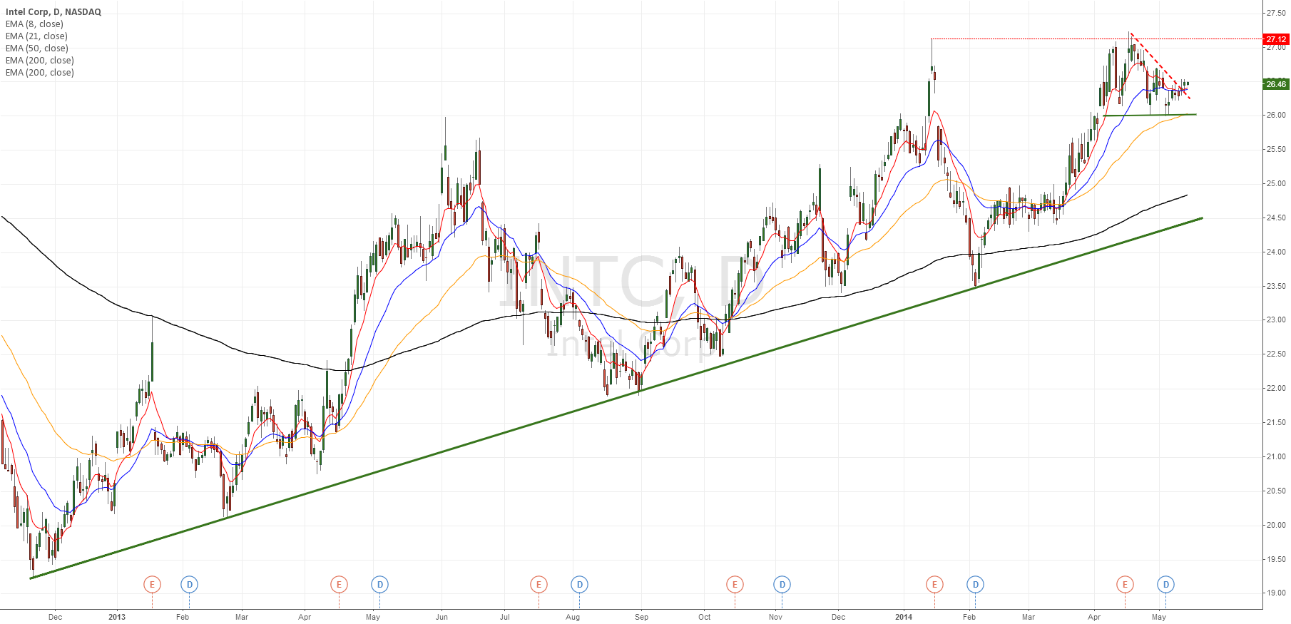 INTC wedge in strong uptrend