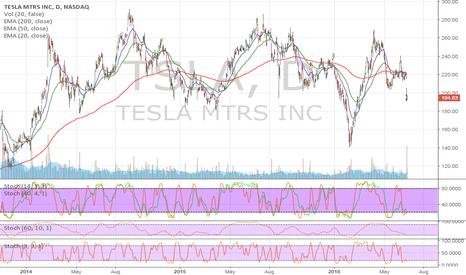 TSLA: TSLA will rebound after SCTY drop.