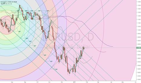 EURUSD: Euro vs. U.S. Dollar Updated