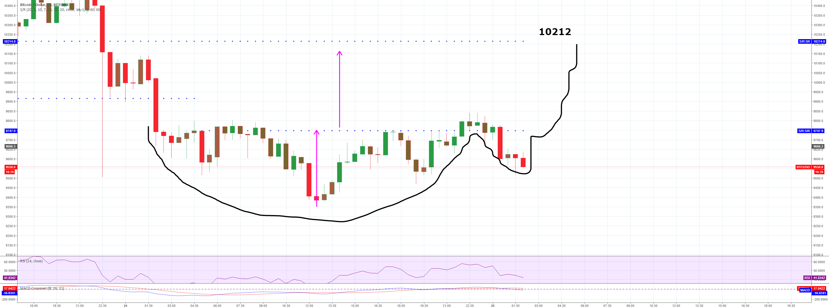 Cup and handle with cookies and milk indicating a move to 10212