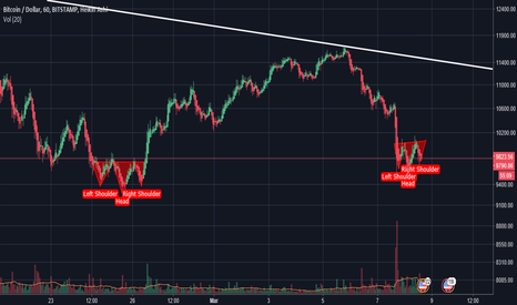 BTCUSD: Anyone praying for a triple double?