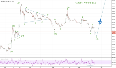 DCTH: DCTH trend reversal; target around $1.3; possible 20x+ rise