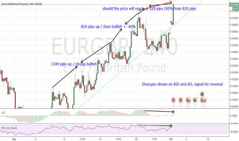 EURGBP: Signal Reversal EURGBP