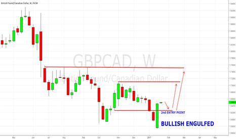 GBPCAD: GBP/CAD Simple Buy Setup