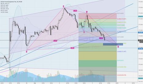 GBPJPY: possible GBPJPY LONG opportunity