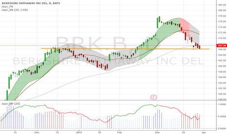 BRK.B: $BRK.B maybe oversold, Support from 100 day WMA & previous high
