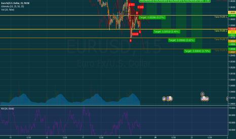 EURUSD: Eur/Usd Bearish Gartley Setup