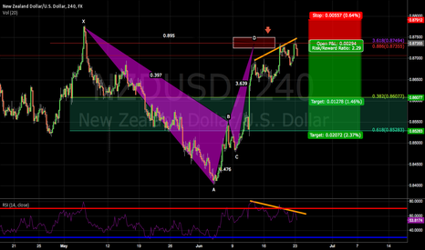 NZDUSD: NZD/USD showing bearish sentiment