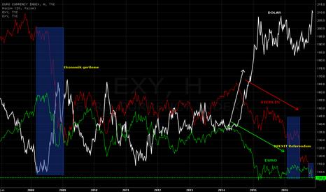 EXY: Euro Endeksin ve Sterlin Endeksin çift hareketleri