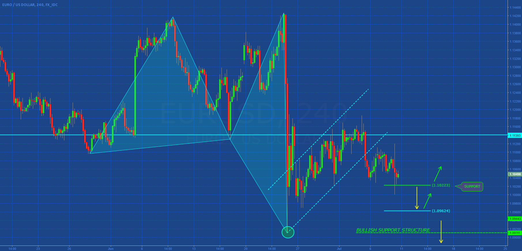 EURUSD: CONSOLIDATION OR BREAKOUT?