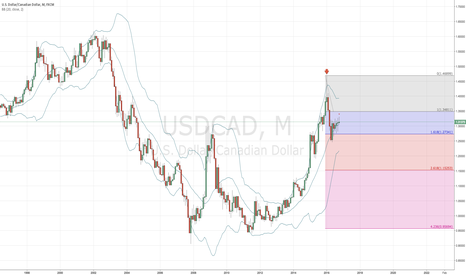 USDCAD: USD/CAD short on monthly chart