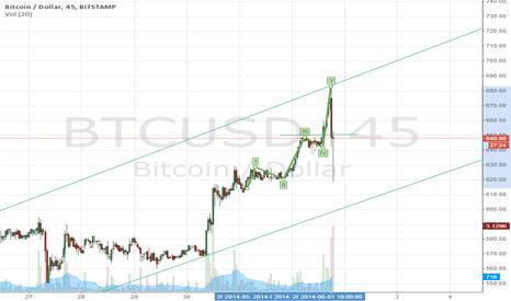 BTCUSD: Bitcoin Channel and high test fail