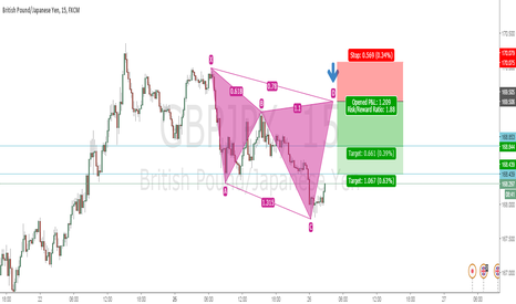 GBPJPY: Cypher Pattern Forming in GBPJPY 15m TF
