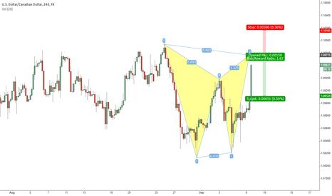 USDCAD: USD/CAD 4H Gartley pattern