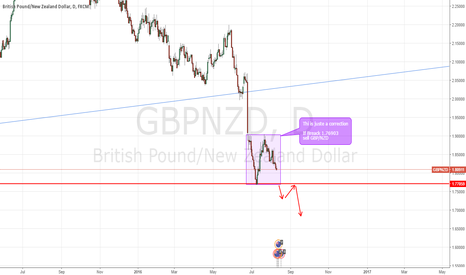 GBPNZD: sell GBP/NZD