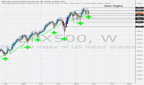 SPX500: market consolidation around 50 MA before trend continuation