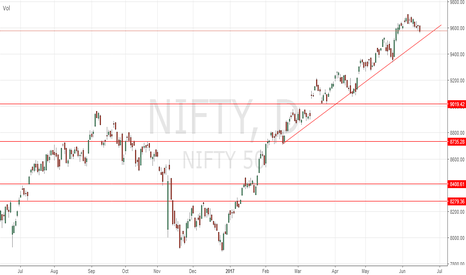 NIFTY: Nifty make or break near 9500.