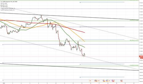 USDJPY: USD/JPY falls down to 110.50