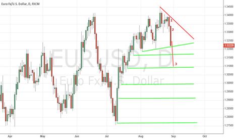 EURUSD: EUR/USD Strongly Bearish