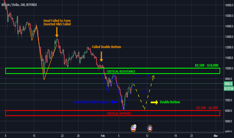 BTCUSD: Bitcoin BTC USD Forecast - Two Bullish Reversal Patterns