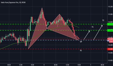 CHFJPY: CHFJPY Bullish Bat