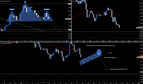 EURUSD: EUR.USD - Sell The Breakout Opportunity