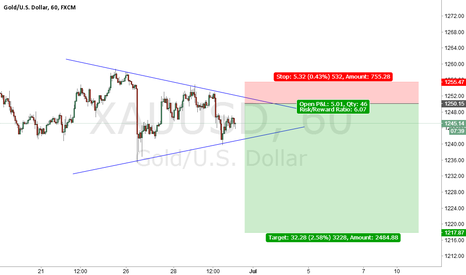 XAUUSD: XAUUSD Prepare for Short