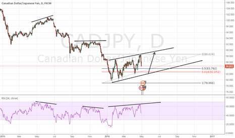 CADJPY: CADJPY WAIT NEXT MOVE - UP ?
