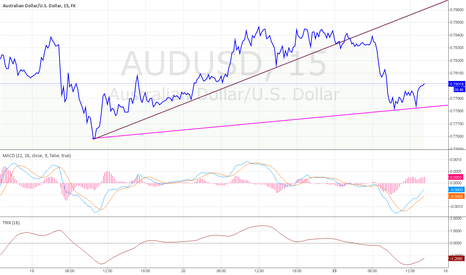 AUDUSD: AUD/USD: SHORT