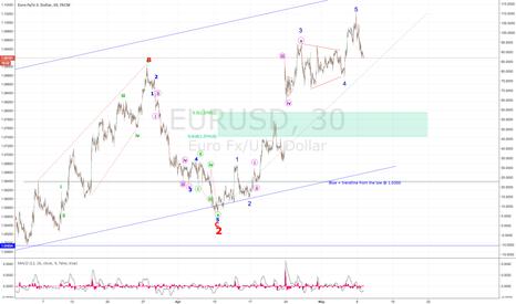 EURUSD: EUR impulse wave complete - USD corrective in play...