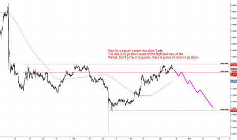 GBPSGD: GBPUSD at the nice level