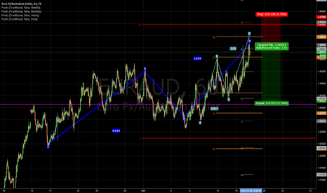 EURAUD: Yet Another ABCD