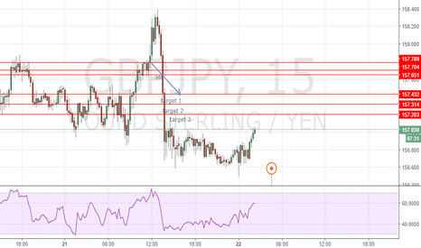 GBPJPY: ohwhell what can one say im starting to like the 15m charts they