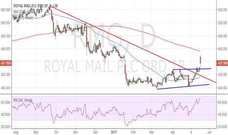 RMG: Royal Mail: Bullish invalidation only below 430