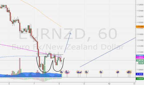 EURNZD: clear final trend, looking for break out