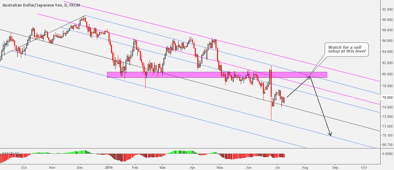 AUDJPY Waiting For The Next Impulsive Wave Down