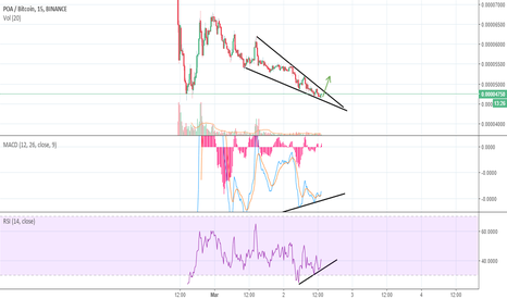 POABTC: POA Divergence and falling wedge