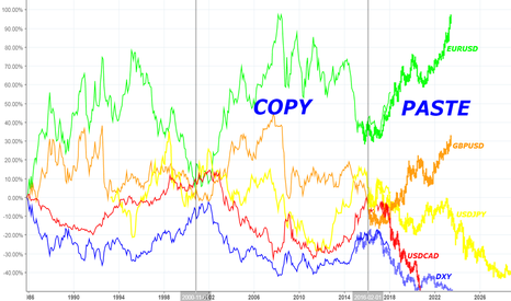 DXY: Copy and Paste history