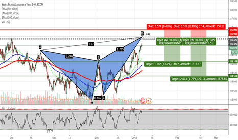 CHFJPY: CHFJPY - Potential Butterfly Pattern on H4 Chart