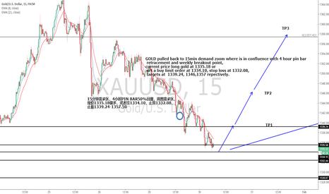XAUUSD: long gold at 15min demand zoon