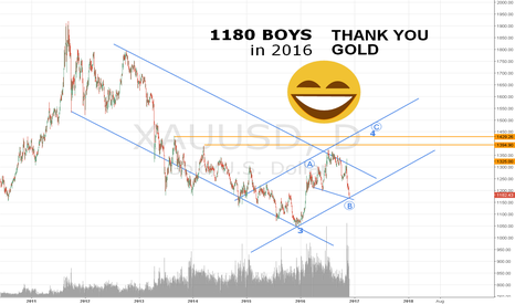 XAUUSD: 1180 - Lesson give by Market