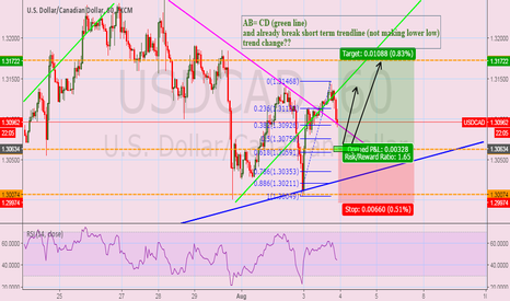 USDCAD: long for a long time