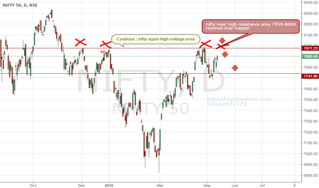 NIFTY: nifty near high resistance area 7950-8000 Chanc for trend revers